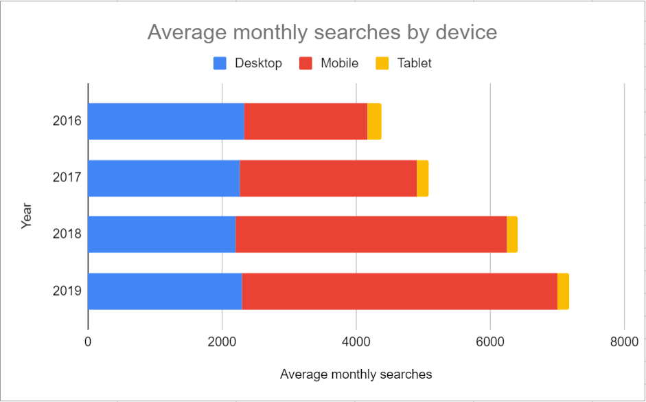 Average monthly searches - храна за вкъщи
